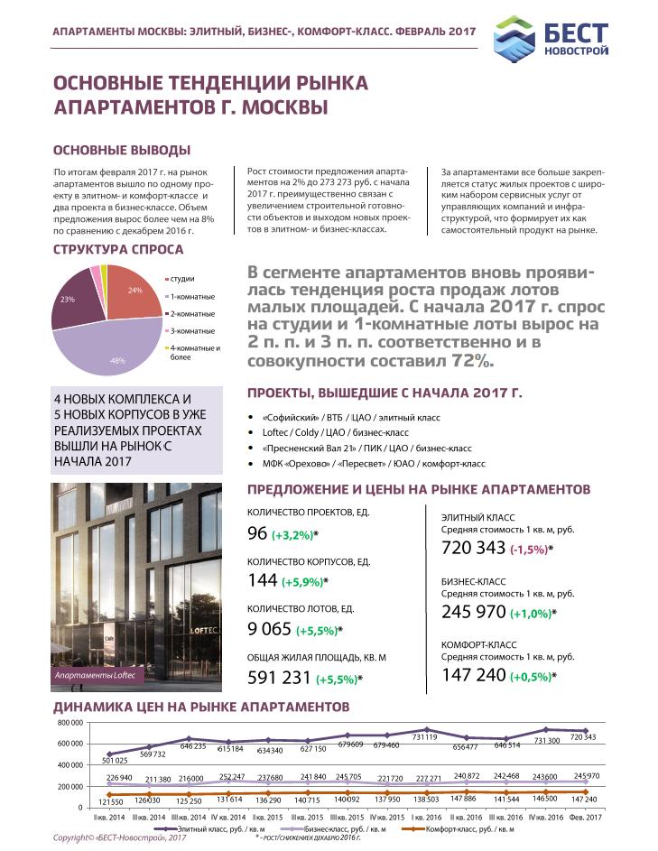 Бюллетень рынка недвижимости. Апартаменты Москвы: элитный, бизнес-, комфорт-класс (февраль 2017)