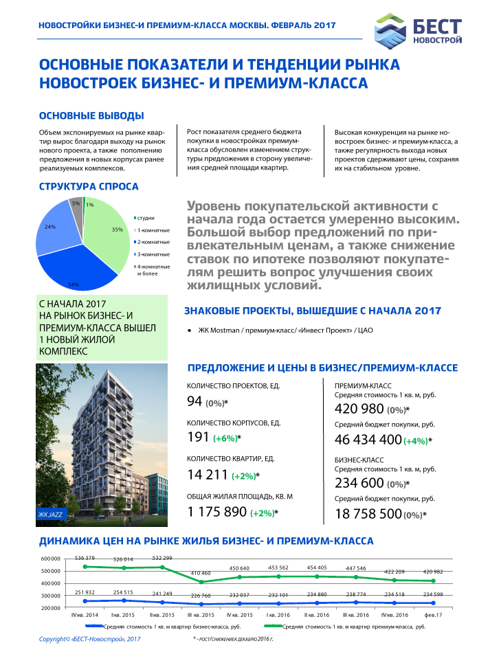 Бюллетень рынка недвижимости. Новостройки бизнес- и премиум-класса Москвы (февраль 2017)
