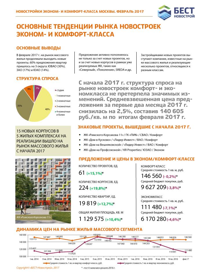 Бюллетень рынка недвижимости. Новостройки эконом- и комфорт-класса Москвы (февраль 2017)
